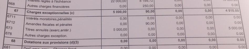 Finances amendes